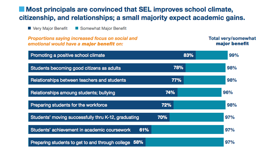 Principals Support Social Emotional >> Act Newsroom Blog Principals Are Committed To Advancing Social