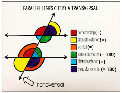 Parallel Lines Cut by a Transversal Poster and Coloring Page