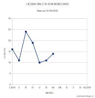 iczba dni bez plam w pierwszych dwóch kwartałach 2018 roku. Drugi kwartał przyniósł odpowiednio po 19, 10 i 11 dni na miesiąc. Dla porównania w roku ubiegłym drugi kwartał zapisał się następująco: 3 dni w kwietniu, 8 dni w maju i 4 dni w czerwcu. Oprac. własne.