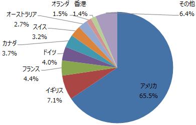 国・地域別構成比 2018年1月末