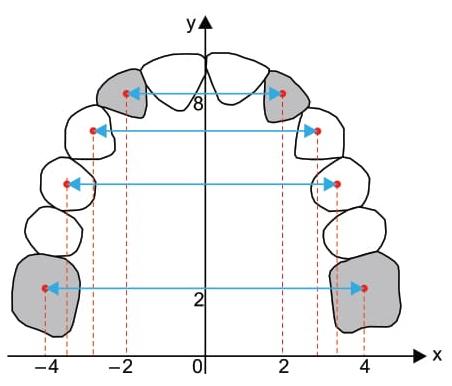 A figura representa o desenho da arcada dentária de um animal, feito no plano cartesiano ortogonal em escala linear