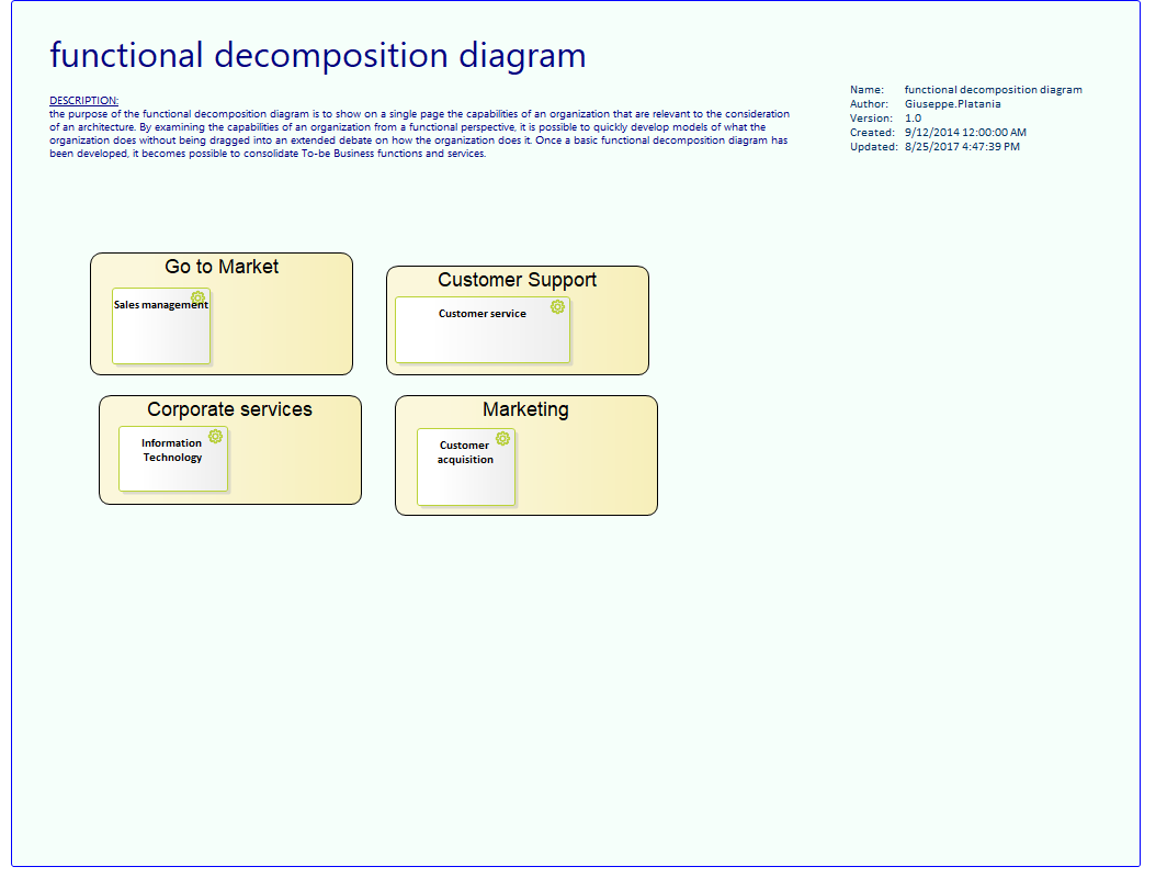 Example Of Functional Decomposition Diagram Century Ac Motor Wiring 230 Volts Togaf Examples