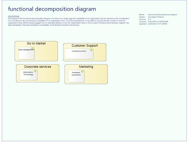 Togaf Diagram Examples