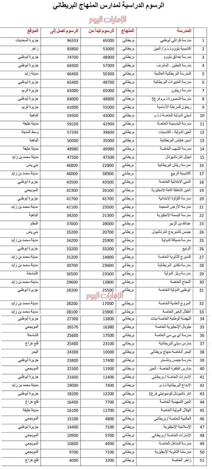 الرسوم الدراسية للمدارس الخاصة المنهاج البريطانى فى إمارة أبوظبى