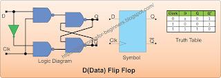 Data Flip Flop