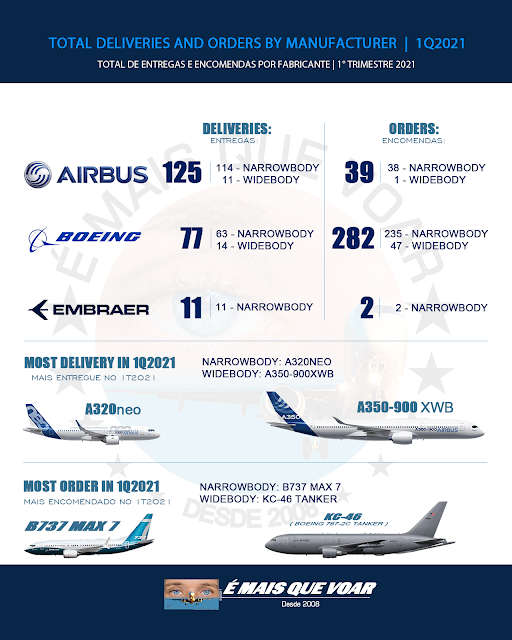 AVIATION: TOTAL DELIVERIES AND ORDERS BY MANUFACTURER 1Q2021   MORE THAN FLY