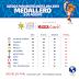 El Medallero de los Juegos Panamericanos del lunes: USA no cede; México se va al 4o
