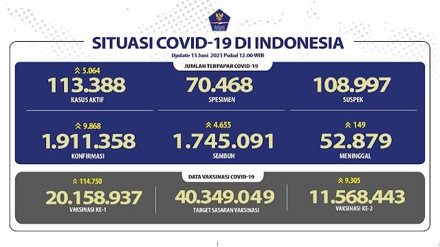 (13 Juni 2021) Jumlah Kasus Covid-19 di Indonesia Pukul 14.00 WIB