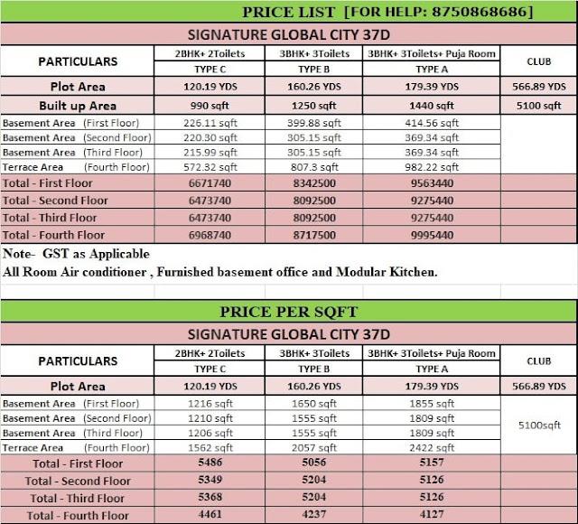 Signature Global City 37D Price List