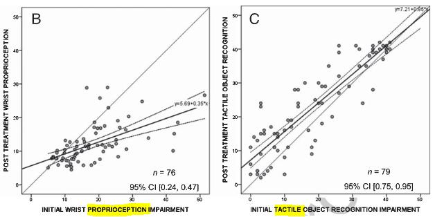 図:脳卒中感覚障害の比例回復