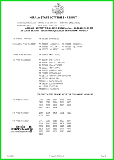 LIVE: Kerala Lottery Result 28-10-2020 Akshaya AK-469 Lottery Result
