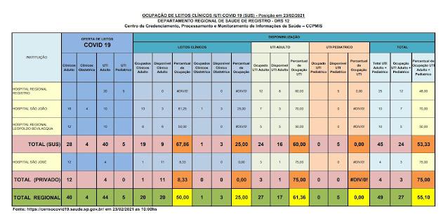 Taxa de ocupação dos leitos de UTI adulto, 60% para o SUS e 75% para o particular,  apenas 16 leitos vagos para o Vale do Ribeira  (23/02)