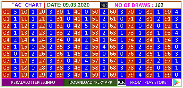 Kerala Lottery Result Winning Numbers AC Chart Monday 162 Draws on 09.03.2020