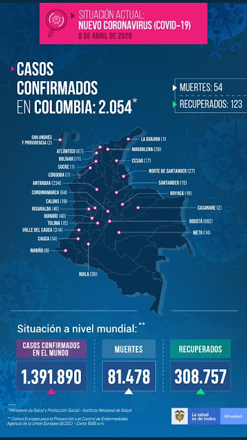 Sube la curva del Covid 19 en Colombia, ya son 54 los muertos y 2.054 contagiados