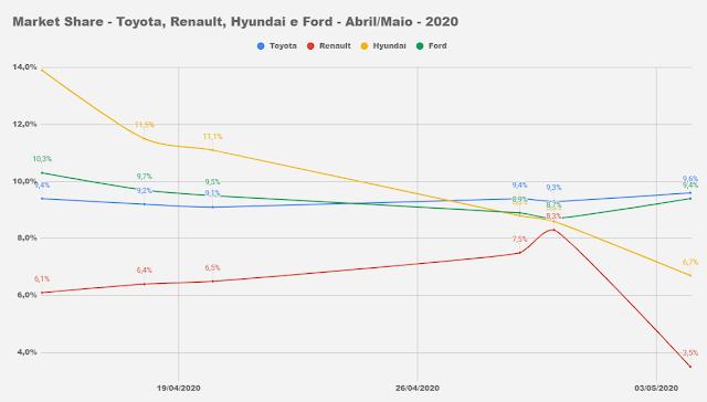 Carros e marcas mais vendidos no 1º dia útil de maio / 2020