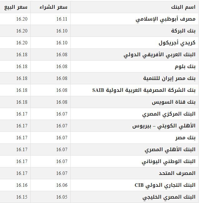 الدولار لايف اسعار الدولار اليوم في مصر الجمعة 6 ديسمبر 2019