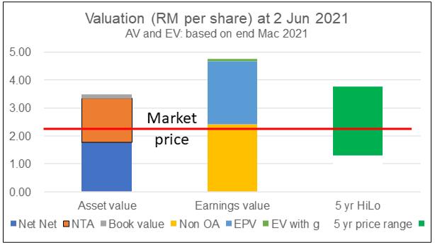 Asia File valuation Jun 2021