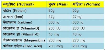 पोषण विज्ञान क्या है? | What is nutrition science?