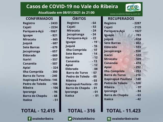Vale do Ribeira soma 12.415 casos positivos, 11.423 recuperados e 316 mortes do Coronavírus - Covid-19