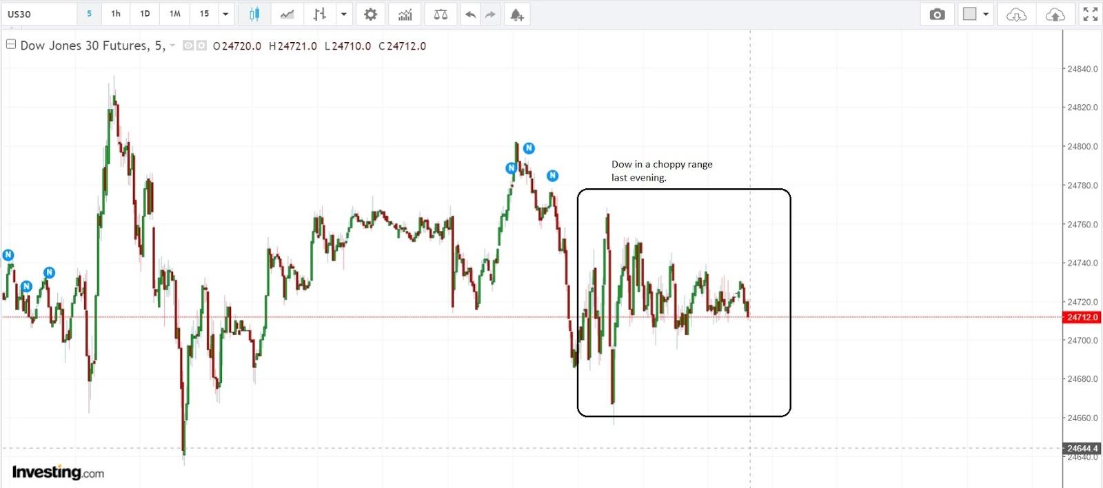 Stock Market Best-Kept Secrets: Dow Jones - LIVE Trading with Ronald K Part 6