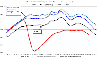 Hotels: Occupancy Rate Declined 32.6% Year-over-year