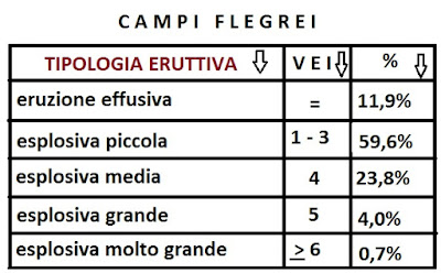 Campi Flegrei: statistica VEI