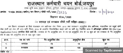 Rajasthan Forest Guard Recruitment 2021 वनरक्षक भर्ती 2021 (फॉरेस्ट गार्ड भर्ती 2021) आवेदन से जुड़ी महत्वपूर्ण जानकारी