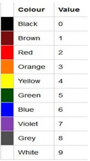 قيم ألوان المقاومات