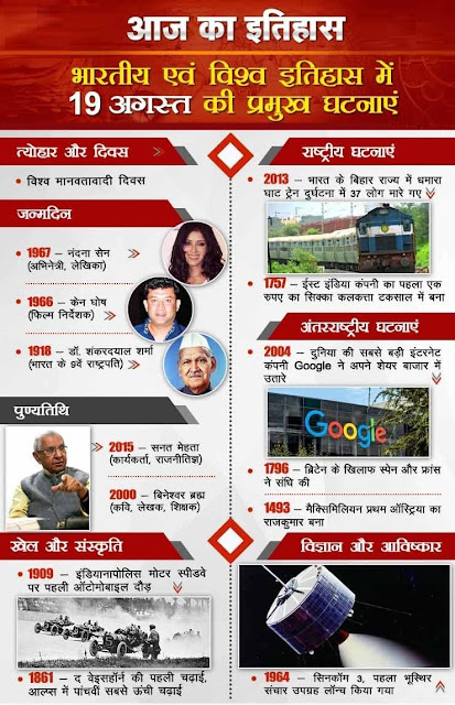 आज का इतिहास 19 August - This Day in History | Today in History in Hindi