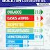Boletim Coronavírus: Número de ativos zera em Macajuba