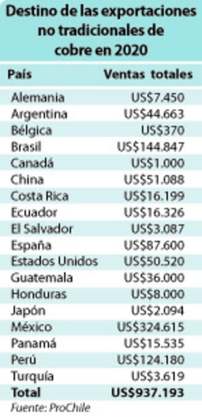 18 países ya compran mascarillas, ropa y desinfectantes con nanocobre chileno