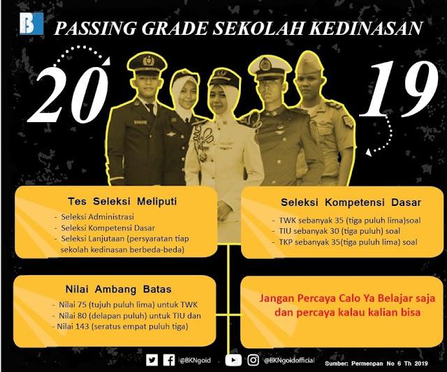 Passing Grade Seleksi Sekolah Kedinasan Tahun 2019