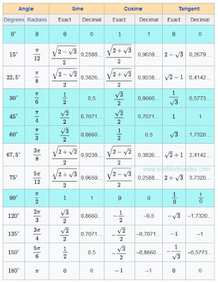 Trigonometric table sine, cosine, tangent. Tabelul trigonometric. sin30 45 60 90 table Tabelul sin cos. Mathematics For Blondes.