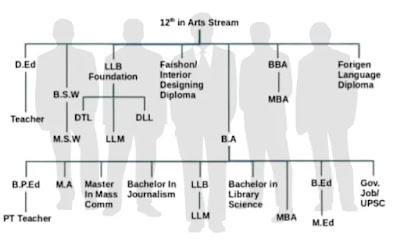 Career After 12th Arts - What Choices Do I have? (#class12Arts)(#careerAfter12)(#eduvictors)