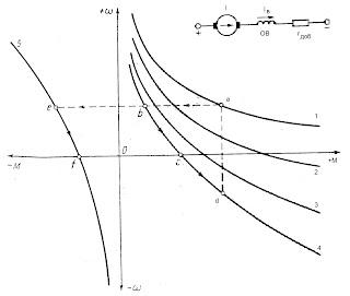 Схема включения и механические характеристики двигателя постоянного тока последовательного возбуждения