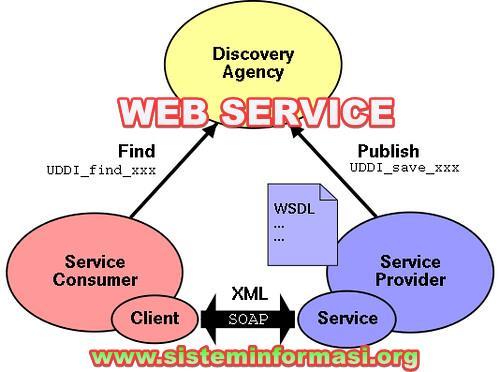 "<img src=""https://1.bp.blogspot.com/-MaZIIIuWPjc/YUn2gL7KlJI/AAAAAAAAAFk/3YF9BJRODg4D2xNpKryHVQPywGN8DHpsQCLcBGAsYHQ/s16000/contoh-aplikasi-web-service.jpg"" alt=""Contoh Aplikasi berbasis Web Service, contoh penerapan/implementasi web service""/>"