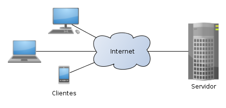 Sistema centralizado Cliente - Servidor