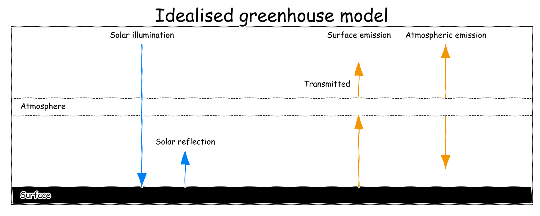Idealised greenhouse model