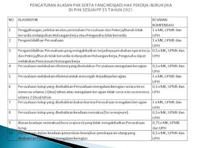 Pesangon UU Cipta Kerja PP 35 2021