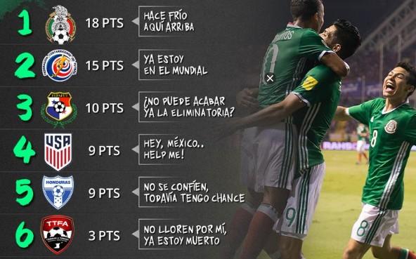MEXICO LIDER DE LA CONCACAF