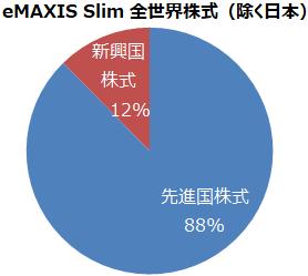 eMAXIS Slim 全世界株式(除く日本) 構成比