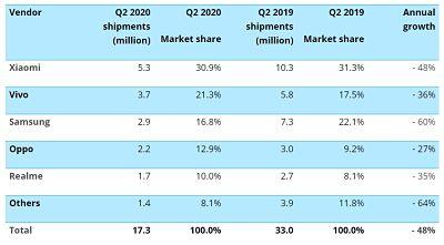 Smartphone Market Share Q2 2020