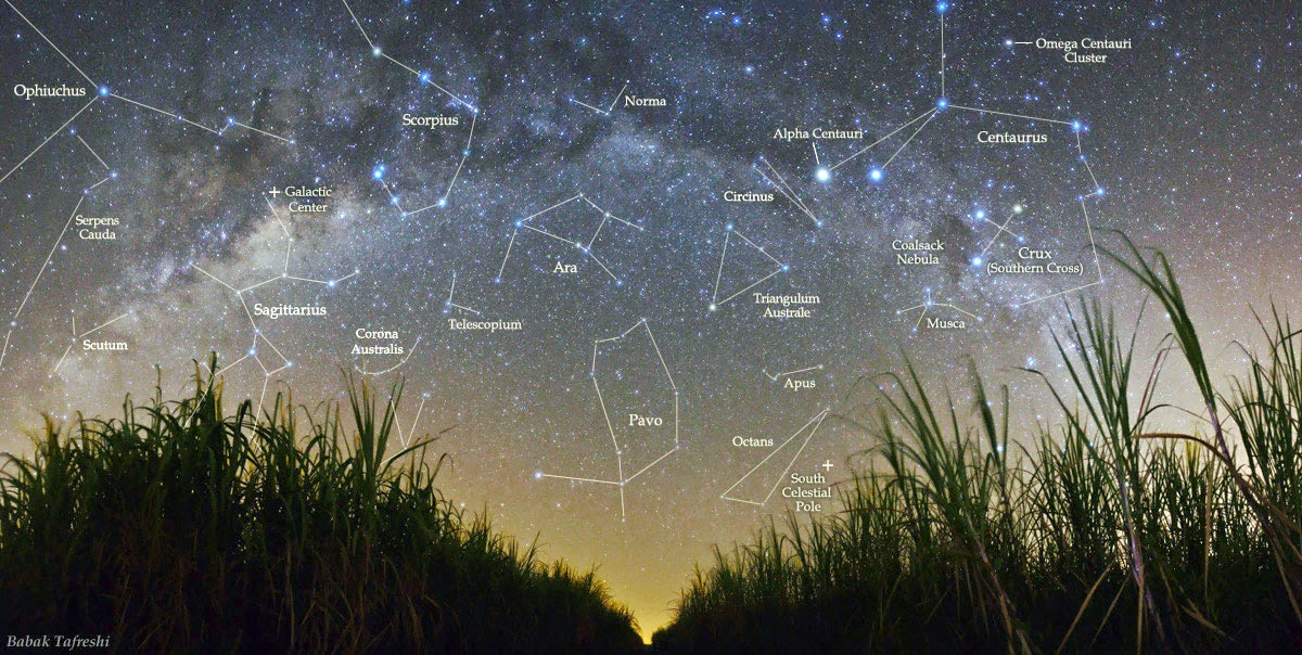 This image of the night sky in the Southern Hemisphere shows the Milky Way band, along with the constellations. The Galactic Center is identified by the Sagittarius constellation.