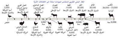خط زمني لاستئناس و تدجين الحيوانات استنادًا إلى الاكتشافات الآثرية