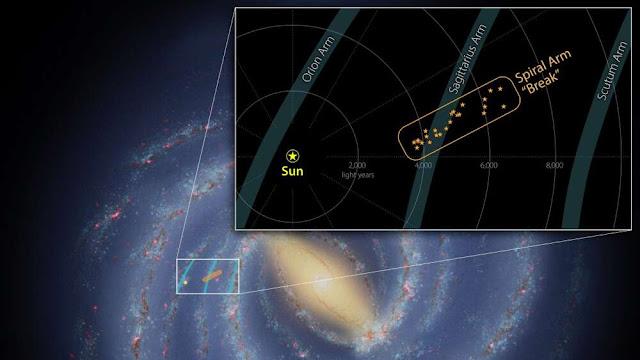 Localização da estrutura recém descoberta na Via Láctea de acordo com a posição do Sistema Solar