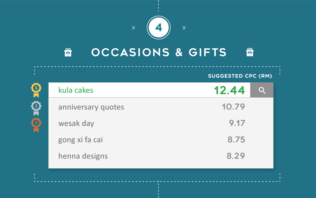 The most expensive Google keywords for Occasions & Gifts in Malaysia