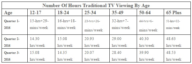 tv watching statistics
