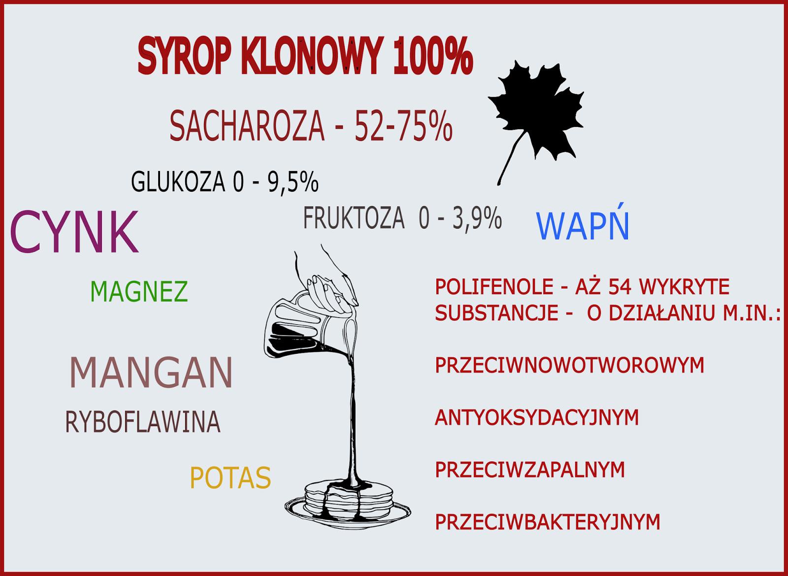Syrop klonowy witaminy