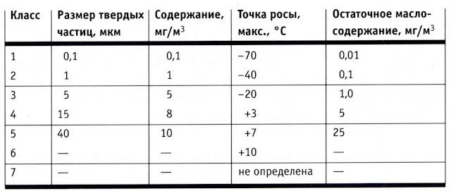 содержание посторонних частиц в кубометре воздуха
