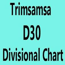 Trimsamsa D30 Divisional Chart